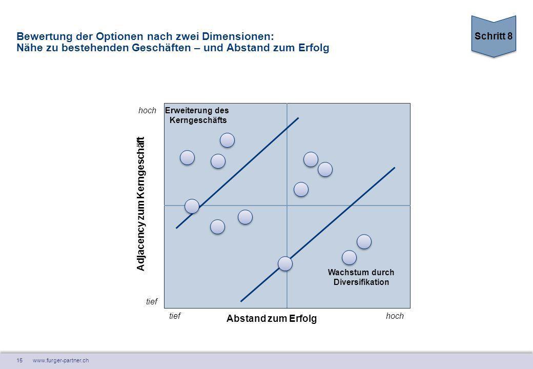 15 www.furger-partner.ch Bewertung der Optionen nach zwei Dimensionen: Nähe zu bestehenden Geschäften – und Abstand zum Erfolg tief hoch Adjacency zum