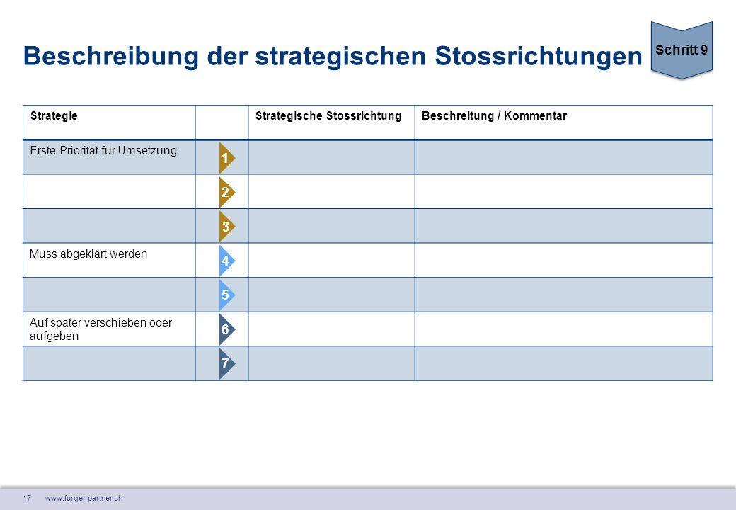 17 www.furger-partner.ch Beschreibung der strategischen Stossrichtungen StrategieStrategische StossrichtungBeschreitung / Kommentar Erste Priorität fü