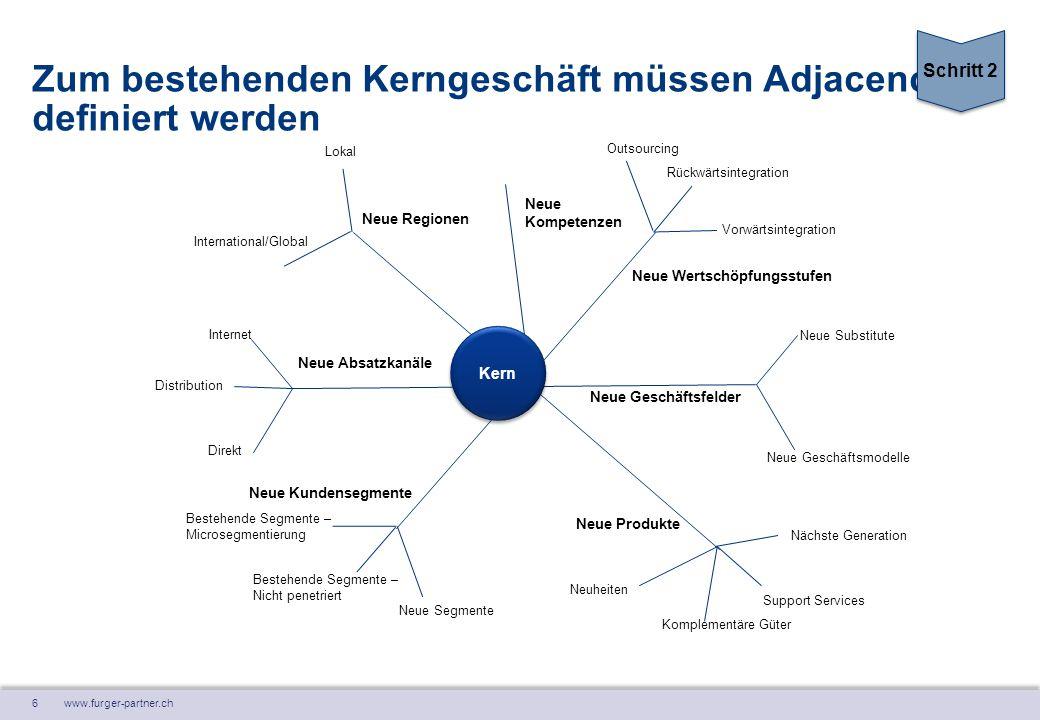 6 www.furger-partner.ch Zum bestehenden Kerngeschäft müssen Adjacencies definiert werden Kern Neue Regionen Neue Wertschöpfungsstufen Neue Geschäftsfe
