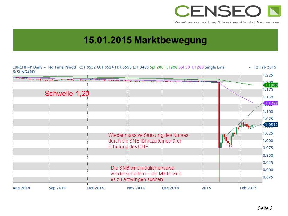 15.01.2015 Marktbewegung Seite 2 Schwelle 1,20 Wieder massive Stützung des Kurses durch die SNB führt zu temporärer Erholung des CHF Die SNB wird möglicherweise wieder scheitern – der Markt wird es zu erzwingen suchen