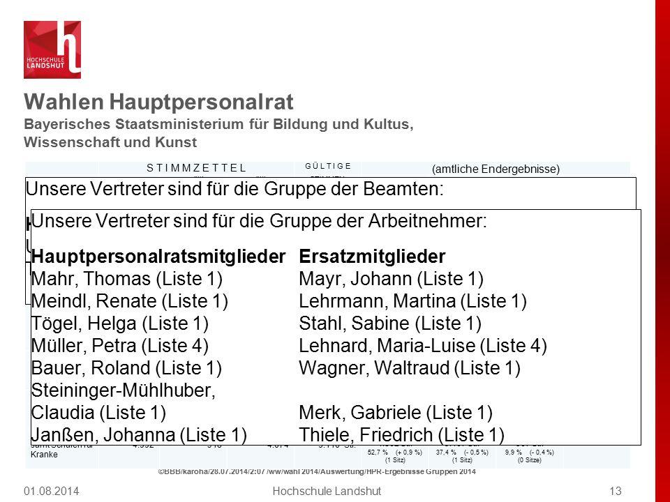 Wahlen Hauptpersonalrat Bayerisches Staatsministerium für Bildung und Kultus, Wissenschaft und Kunst 01.08.201413Hochschule Landshut ©BBB/karoha/28.07