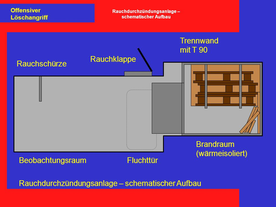 Fluchttür Rauchklappe Rauchschürze Brandraum (wärmeisoliert) Trennwand mit T 90 Beobachtungsraum Offensiver Löschangriff Rauchdurchzündungsanlage – schematischer Aufbau