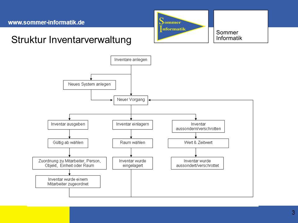 www.sommer-informatik.de 14 1 2 3 Inventar anlegen Inventar einlagern Das Bild wurde hinterlegt 1.