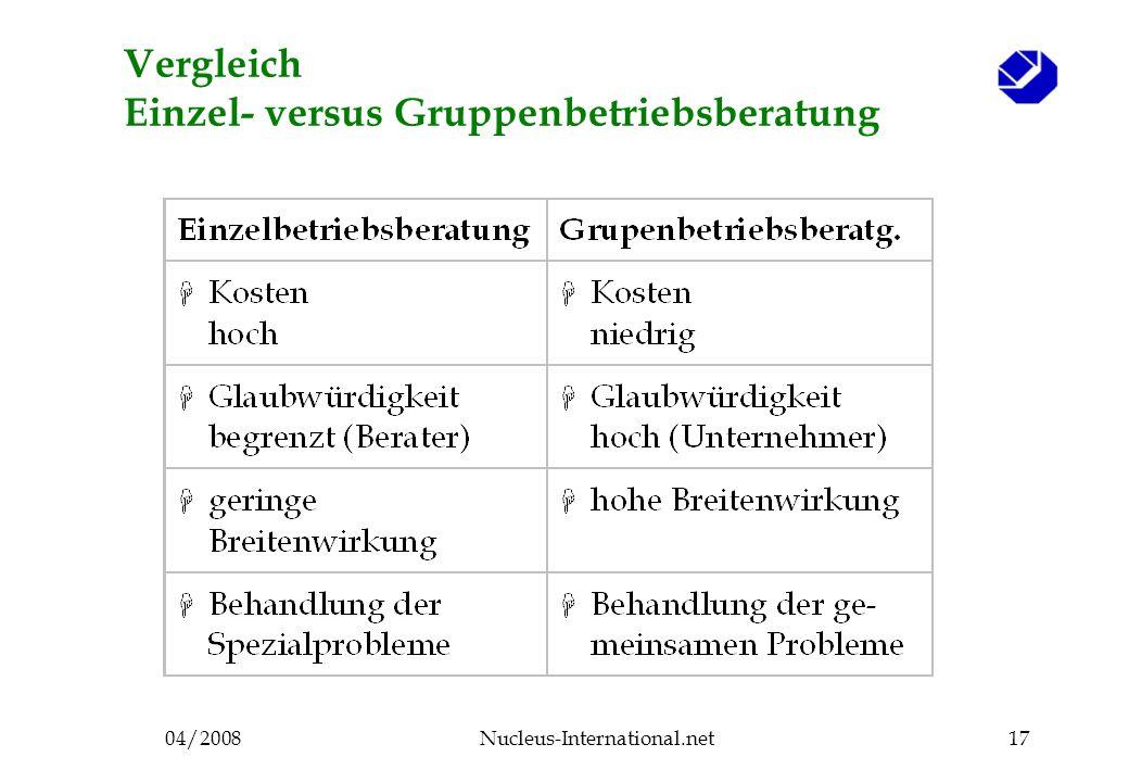 04/2008Nucleus-International.net17 Vergleich Einzel- versus Gruppenbetriebsberatung