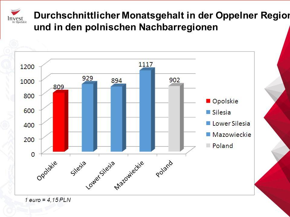 Durchschnittlicher Monatsgehalt in der Oppelner Region und in den polnischen Nachbarregionen 1 euro = 4,15 PLN