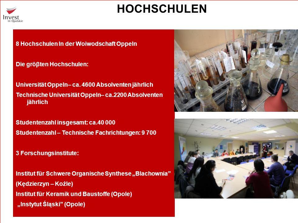 8 Hochschulen In der Woiwodschaft Oppeln Die gröβten Hochschulen: Universität Oppeln– ca. 4600 Absolventen jährlich Technische Universität Oppeln– ca.