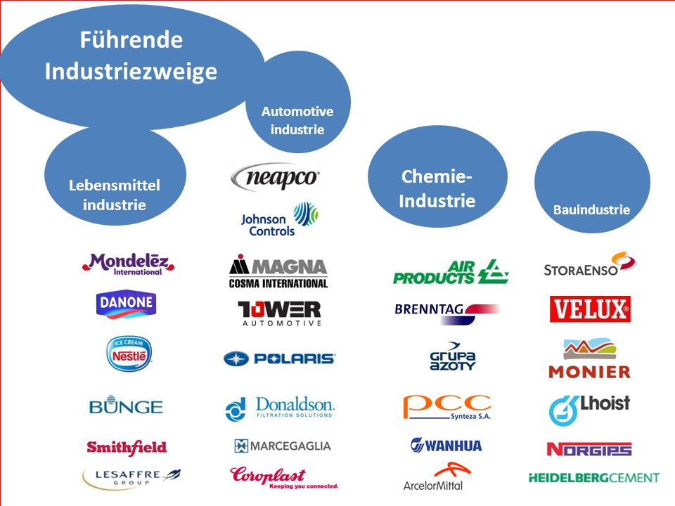 Führende Industriezweige Chemie- Industrie Automotive industrie Lebensmittel industrie Bauindustrie