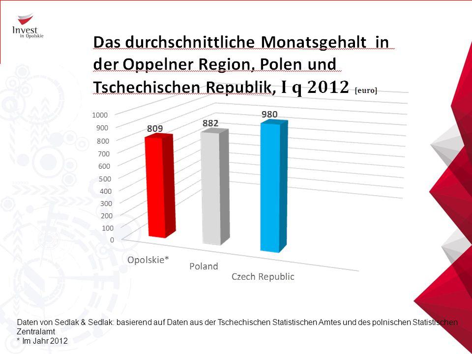 Daten von Sedlak & Sedlak: basierend auf Daten aus der Tschechischen Statistischen Amtes und des polnischen Statistischen Zentralamt * Im Jahr 2012