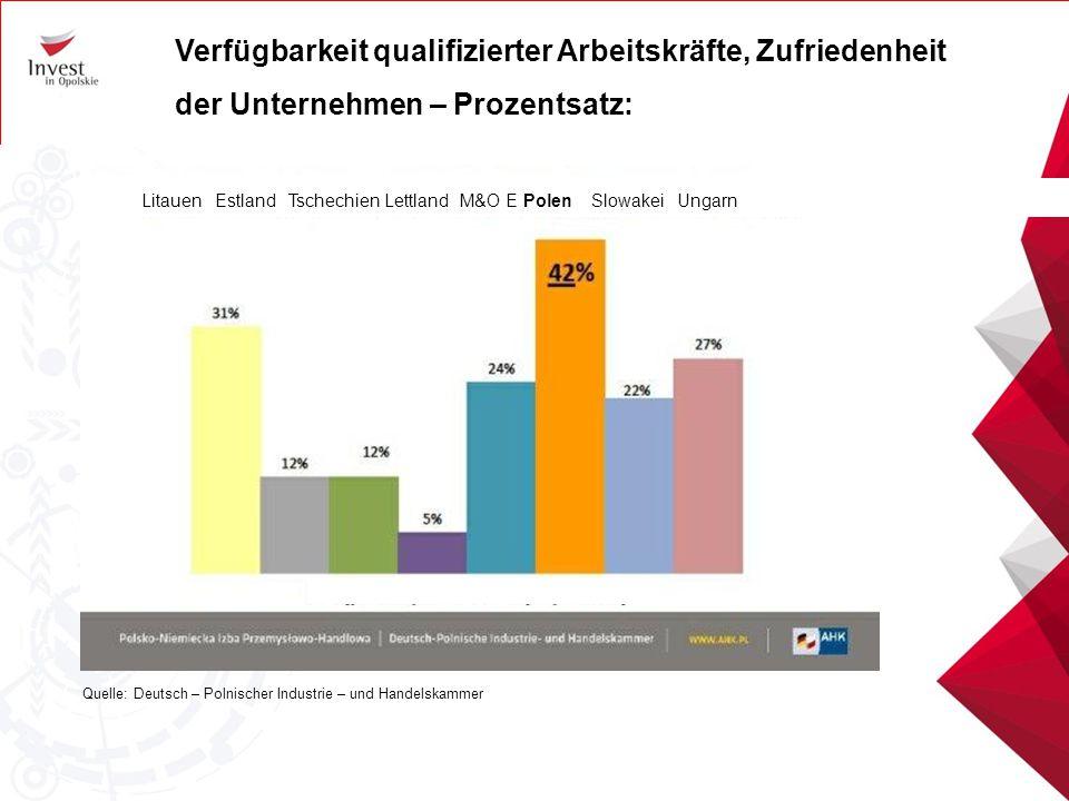 Verfügbarkeit qualifizierter Arbeitskräfte, Zufriedenheit der Unternehmen – Prozentsatz: Quelle: Deutsch – Polnischer Industrie – und Handelskammer Li