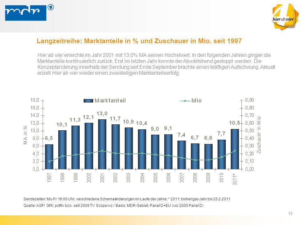 13 Sendezeiten: Mo-Fr 16:00 Uhr; verschiedene Schemaänderungen im Laufe der Jahre; * 2011: bisheriges Jahr bis 25.2.2011 Quelle: AGF/ GfK; pc#tv bzw.