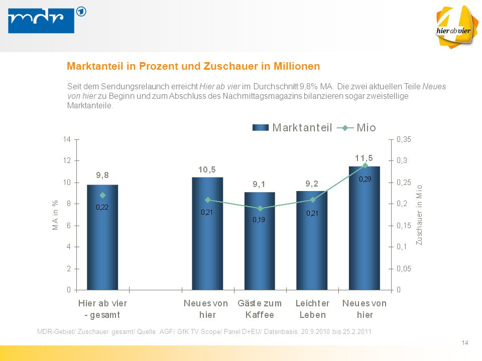 14 Marktanteil in Prozent und Zuschauer in Millionen Seit dem Sendungsrelaunch erreicht Hier ab vier im Durchschnitt 9,8% MA. Die zwei aktuellen Teile