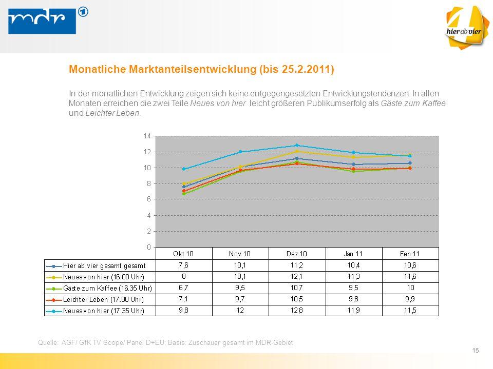 15 Monatliche Marktanteilsentwicklung (bis 25.2.2011) Quelle: AGF/ GfK TV Scope/ Panel D+EU; Basis: Zuschauer gesamt im MDR-Gebiet In der monatlichen
