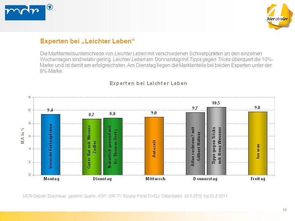 """16 Experten bei """"Leichter Leben"""" MDR-Gebiet/ Zuschauer gesamt/ Quelle: AGF/ GfK TV Scope/ Panel D+EU/ Datenbasis: 20.9.2010 bis 25.2.2011 Die Marktant"""