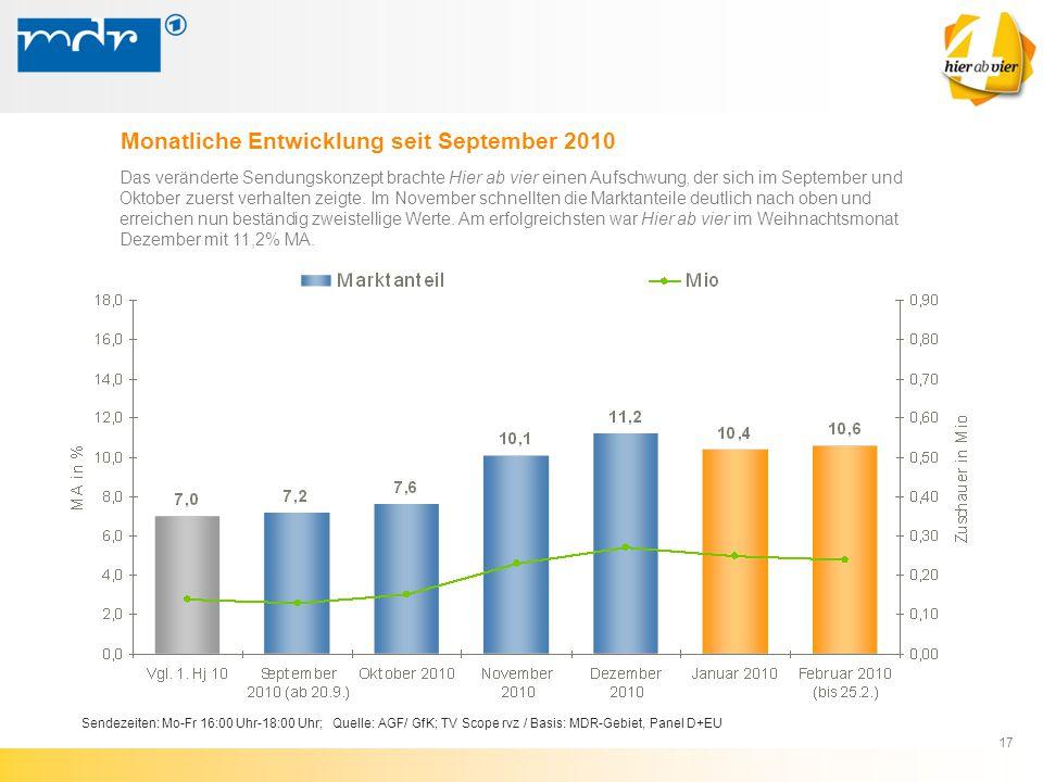 17 Sendezeiten: Mo-Fr 16:00 Uhr-18:00 Uhr; Quelle: AGF/ GfK; TV Scope rvz / Basis: MDR-Gebiet, Panel D+EU Monatliche Entwicklung seit September 2010 D