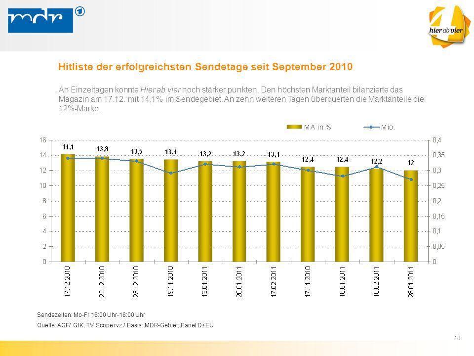 18 Hitliste der erfolgreichsten Sendetage seit September 2010 An Einzeltagen konnte Hier ab vier noch stärker punkten. Den höchsten Marktanteil bilanz