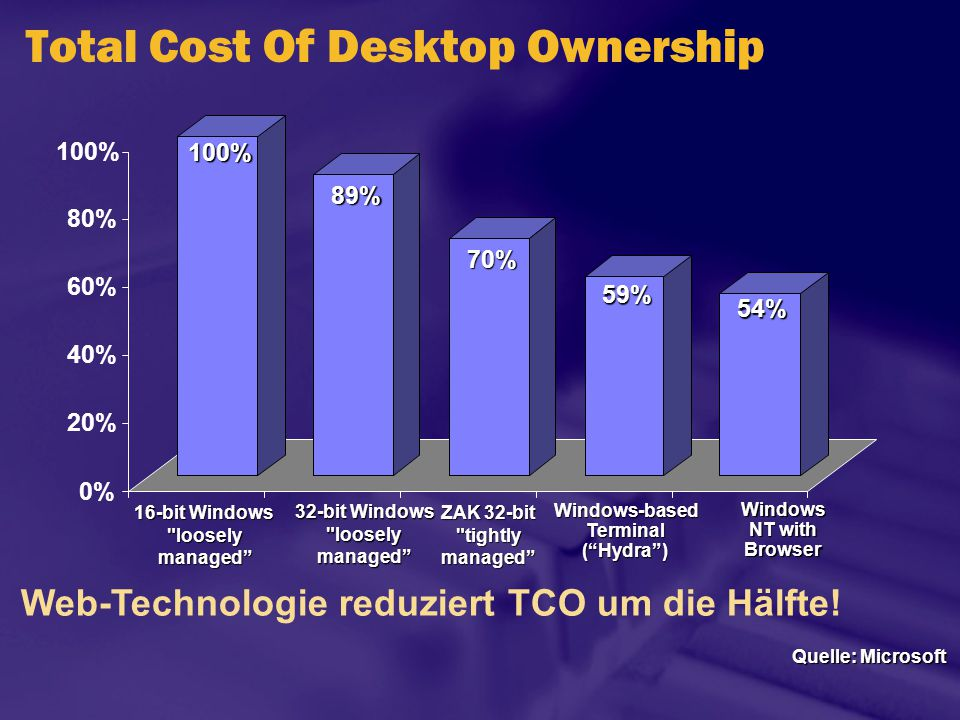 0% 20% 40% 60% 80% 100% Total Cost Of Desktop Ownership Web-Technologie reduziert TCO um die Hälfte! Quelle: Microsoft 32-bit Windows