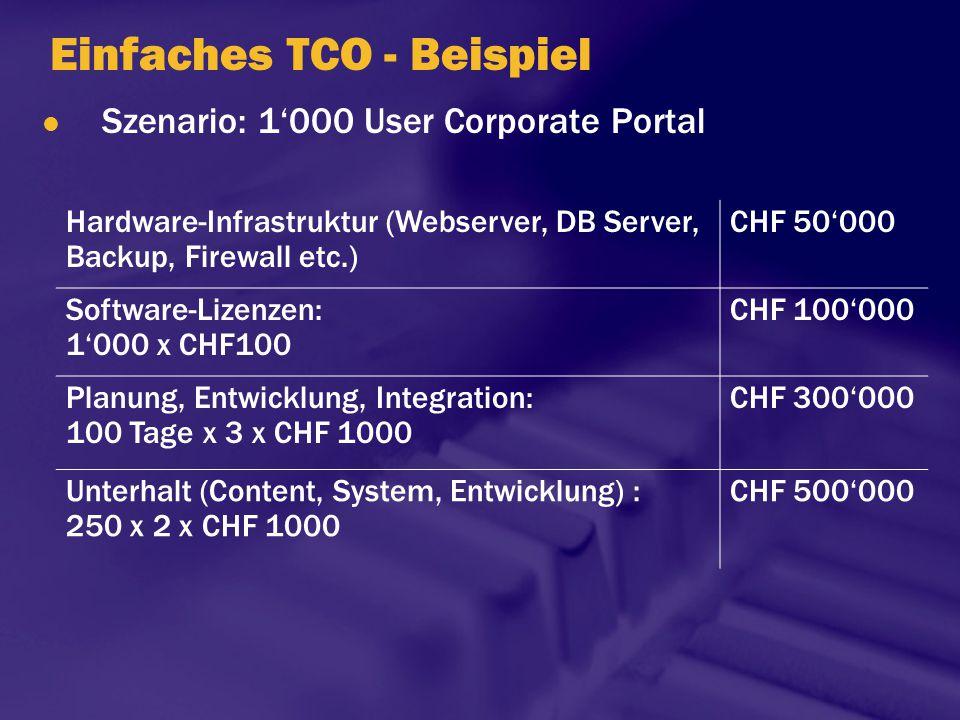 Einfaches TCO - Beispiel Szenario: 1'000 User Corporate Portal Hardware-Infrastruktur (Webserver, DB Server, Backup, Firewall etc.) CHF 50'000 Softwar