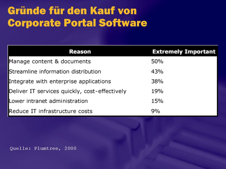 Tips Definieren von klaren Zielen vor dem Start Das Portal baut auf Industriestandard- Technologien wie SMTP, XML, SOAP etc.