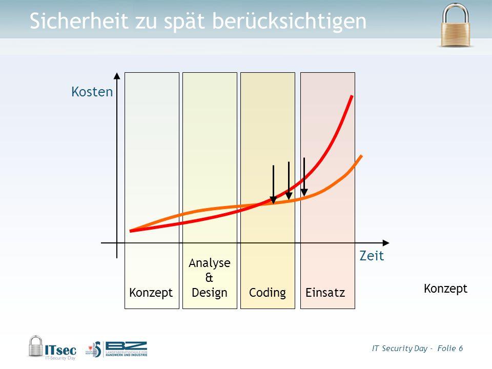 IT Security Day - Folie 6 Sicherheit zu spät berücksichtigen Zeit Kosten Konzept Analyse & Design CodingEinsatz Konzept
