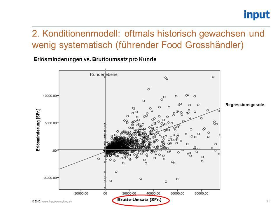 Soll-Mengenrabatt 2. Konditionenmodell: oftmals historisch gewachsen und wenig systematisch (führender Food Grosshändler) © 2012, www.input-consulting