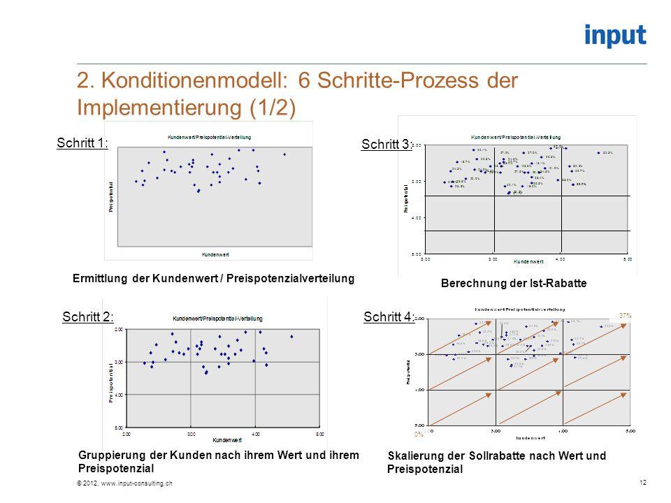 Skalierung der Sollrabatte nach Wert und Preispotenzial Schritt 1: Schritt 2: Ermittlung der Kundenwert / Preispotenzialverteilung Gruppierung der Kun