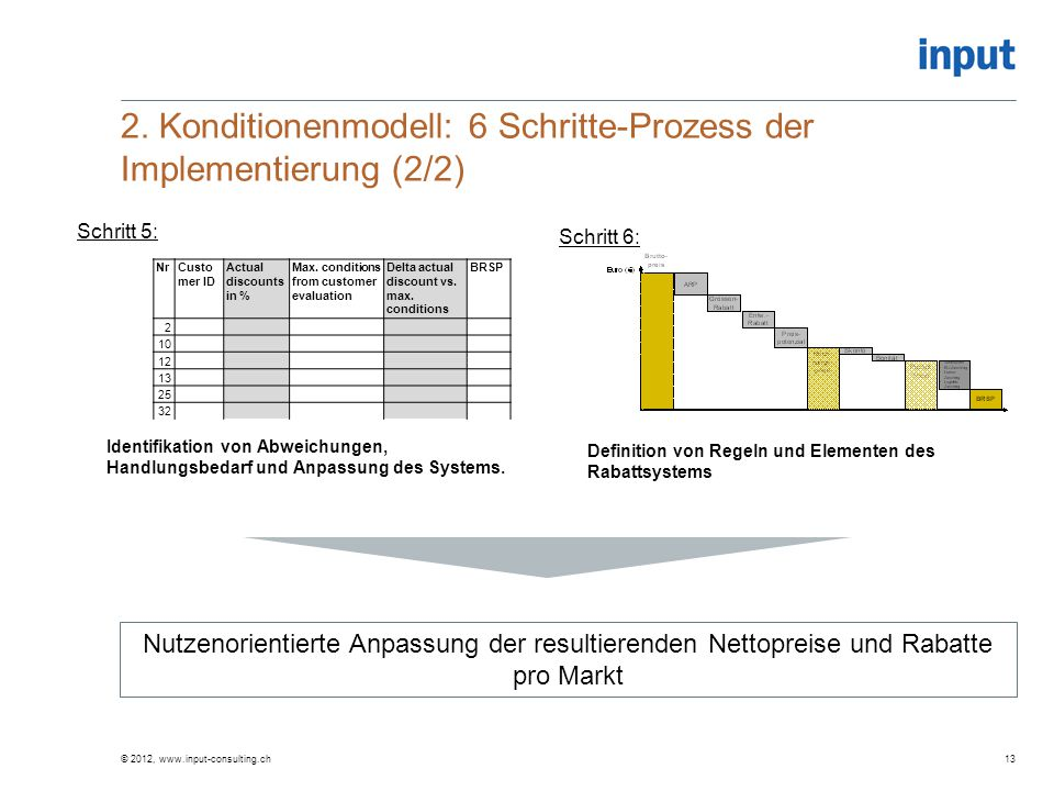 2. Konditionenmodell: 6 Schritte-Prozess der Implementierung (2/2) NrCusto mer ID Actual discounts in % Max. conditions from customer evaluation Delta