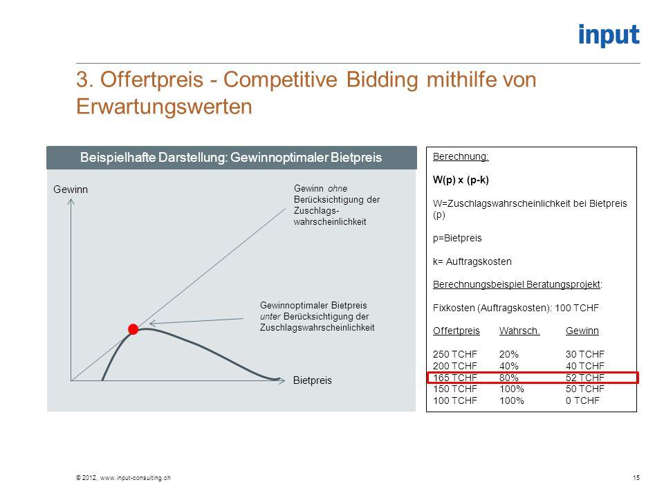 3. Offertpreis - Competitive Bidding mithilfe von Erwartungswerten © 2012, www.input-consulting.ch15 Gewinn Bietpreis Gewinn ohne Berücksichtigung der