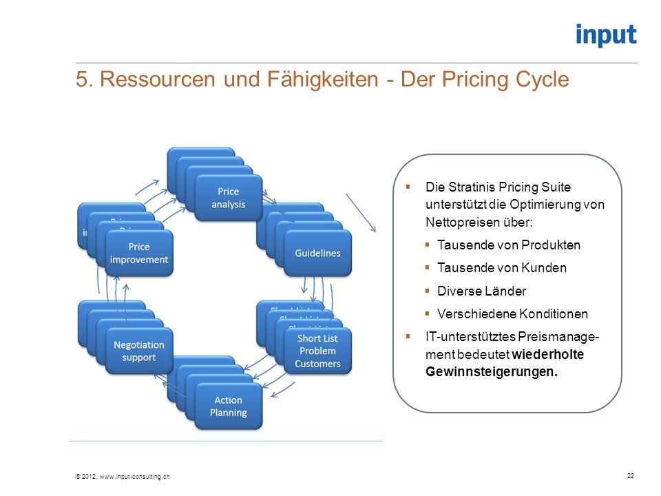 5. Ressourcen und Fähigkeiten - Der Pricing Cycle © 2012, www.input-consulting.ch 22  Die Stratinis Pricing Suite unterstützt die Optimierung von Net