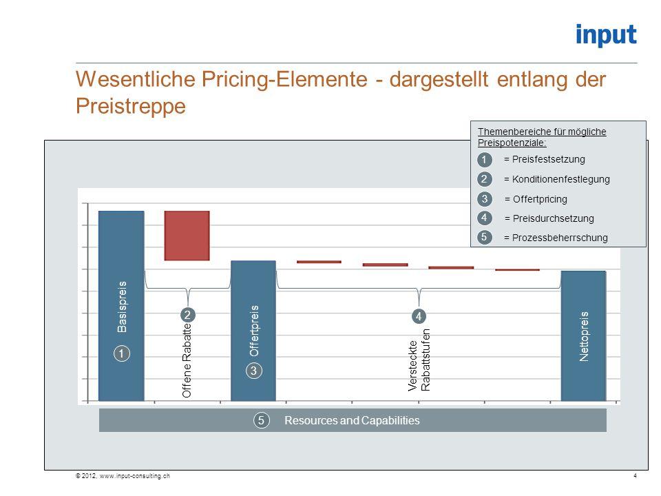Wesentliche Pricing-Elemente - dargestellt entlang der Preistreppe © 2012, www.input-consulting.ch4 Basispreis Offertpreis Nettopreis Resources and Ca