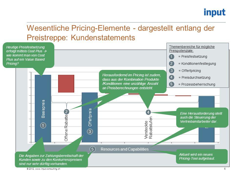 Wesentliche Pricing-Elemente - dargestellt entlang der Preistreppe: Kundenstatements © 2012, www.input-consulting.ch5 Basispreis Offertpreis Nettoprei