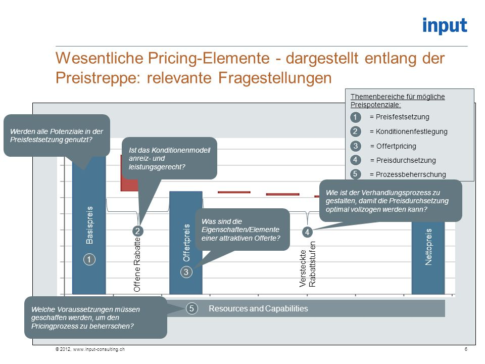 Wesentliche Pricing-Elemente - dargestellt entlang der Preistreppe: relevante Fragestellungen © 2012, www.input-consulting.ch6 Basispreis Offertpreis