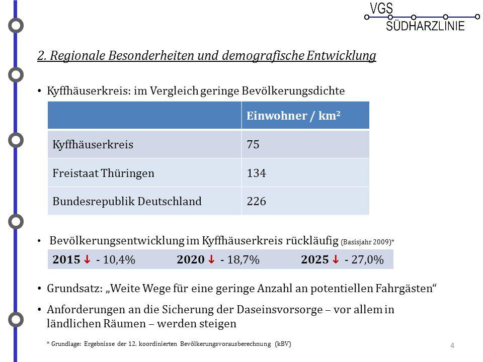 4 2. Regionale Besonderheiten und demografische Entwicklung Kyffhäuserkreis: im Vergleich geringe Bevölkerungsdichte Bevölkerungsentwicklung im Kyffhä