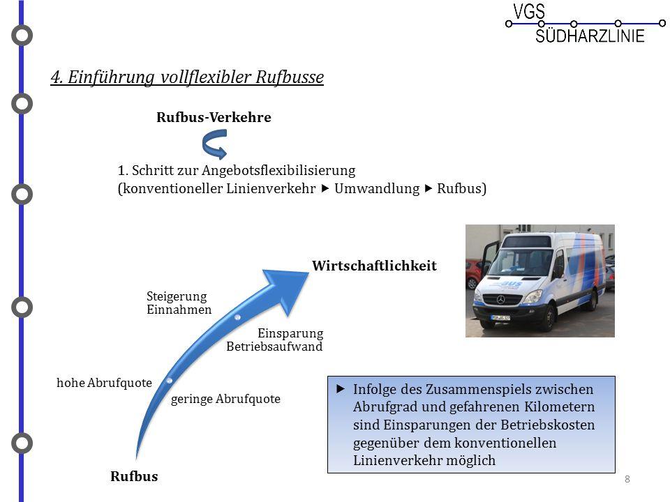 8 4. Einführung vollflexibler Rufbusse Rufbus-Verkehre 1. Schritt zur Angebotsflexibilisierung (konventioneller Linienverkehr  Umwandlung  Rufbus) R
