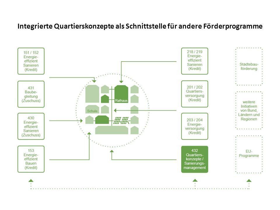 Integrierte Quartierskonzepte als Schnittstelle für andere Förderprogramme