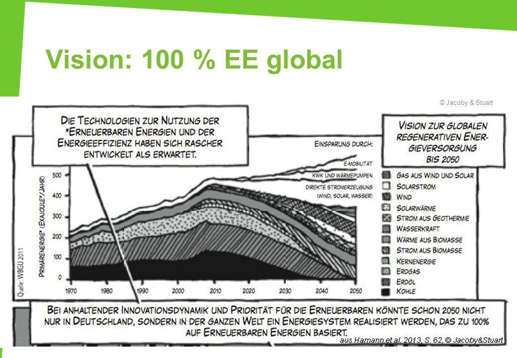 Vision: 100 % EE global 14 WBGU, Abb. 4.1-1 Vision zur globalen erneuerbaren Energieversorgung bis 2050 – WBGU © Jacoby & Stuart