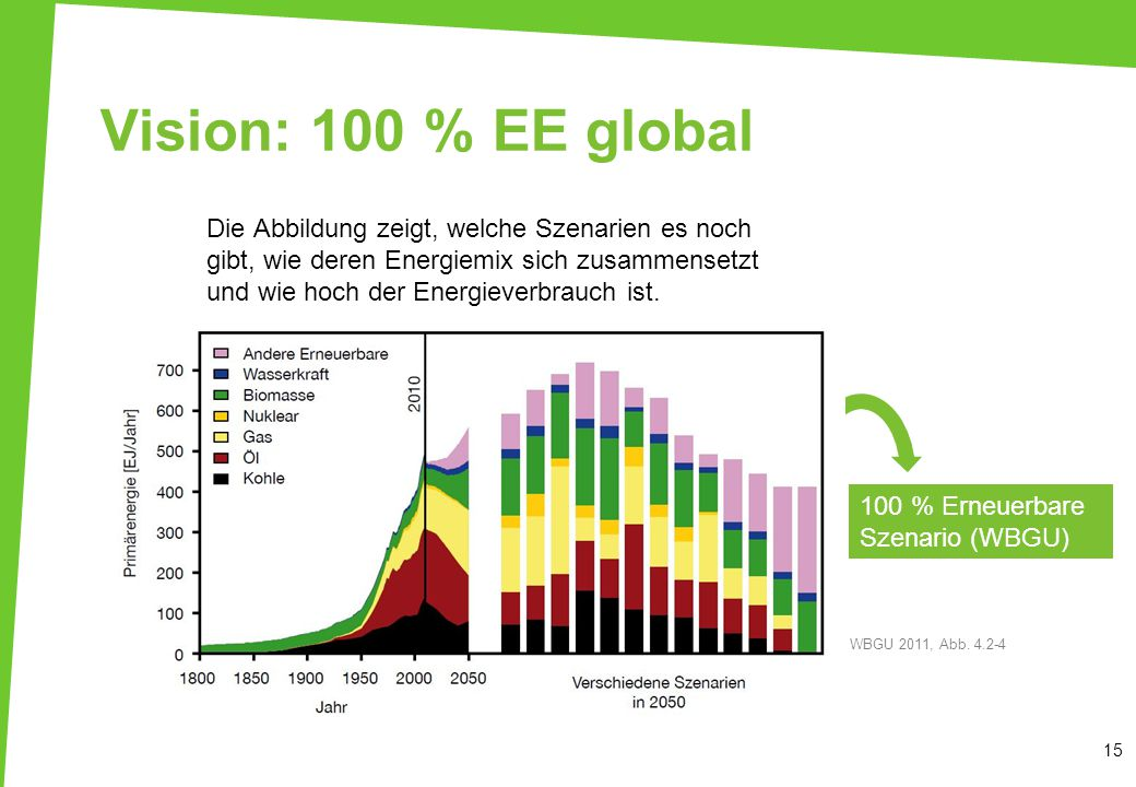 Vision: 100 % EE global 15 Die Abbildung zeigt, welche Szenarien es noch gibt, wie deren Energiemix sich zusammensetzt und wie hoch der Energieverbrauch ist.