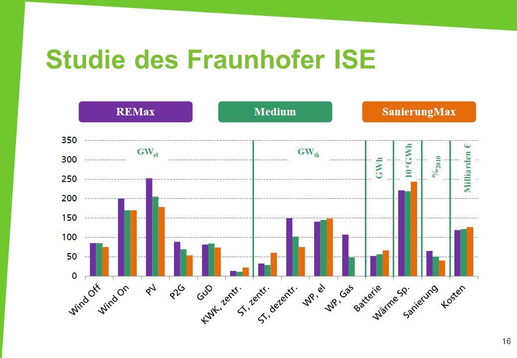 Studie des Fraunhofer ISE 16 100 % erneuerbare Energien für Strom und Wärme in Deutschland (2012) Studie mit drei Szenarien: REMax (35 % weniger Wärmeenergie gegenüber 2010) Medium (50 % weniger) SanierungMax (60 % weniger) Jährliche Gesamtkosten: 119-126 Mrd.
