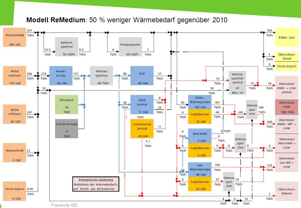 18 Modell ReMedium: 50 % weniger Wärmebedarf gegenüber 2010 Fraunhofer ISE