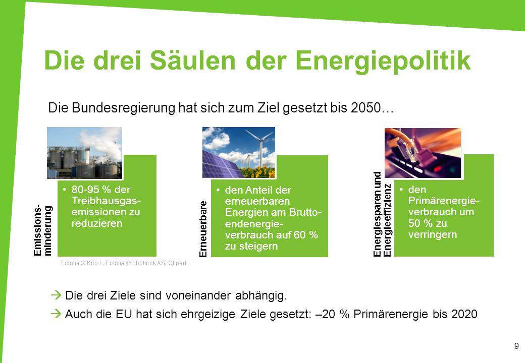 Die drei Säulen der Energiepolitik Emissions- minderung 80-95 % der Treibhausgas- emissionen zu reduzieren Erneuerbare Energien den Anteil der erneuerbaren Energien am Brutto- endenergie- verbrauch auf 60 % zu steigern Energiesparen und Energieeffizienz den Primärenergie- verbrauch um 50 % zu verringern 9 Die Bundesregierung hat sich zum Ziel gesetzt bis 2050…  Die drei Ziele sind voneinander abhängig.