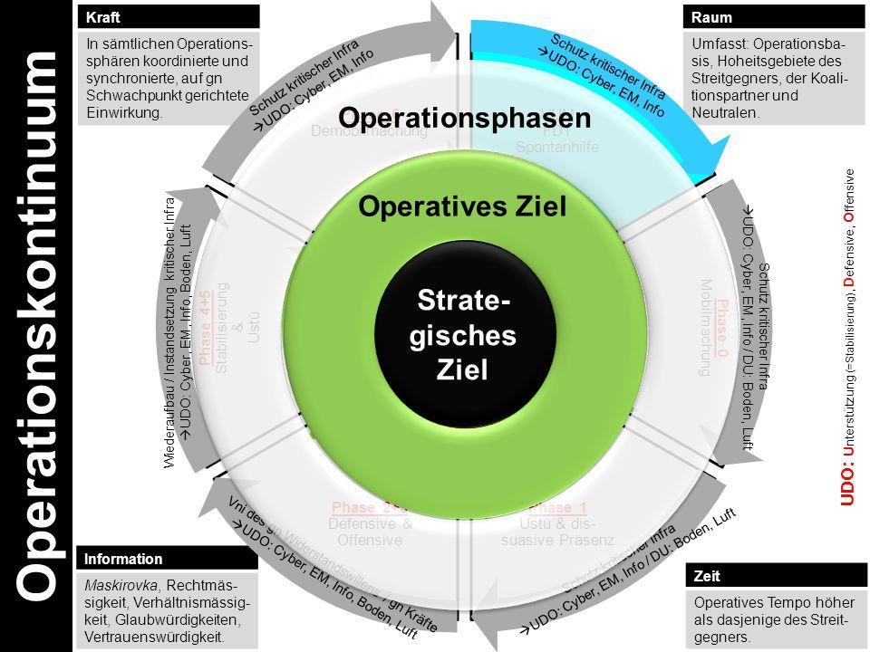 Raum Umfasst: Operationsba- sis, Hoheitsgebiete des Streitgegners, der Koali- tionspartner und Neutralen.