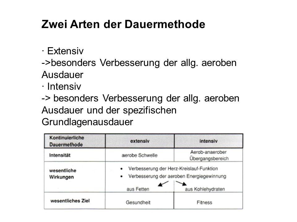 Zwei Arten der Dauermethode · Extensiv ->besonders Verbesserung der allg. aeroben Ausdauer · Intensiv -> besonders Verbesserung der allg. aeroben Ausd