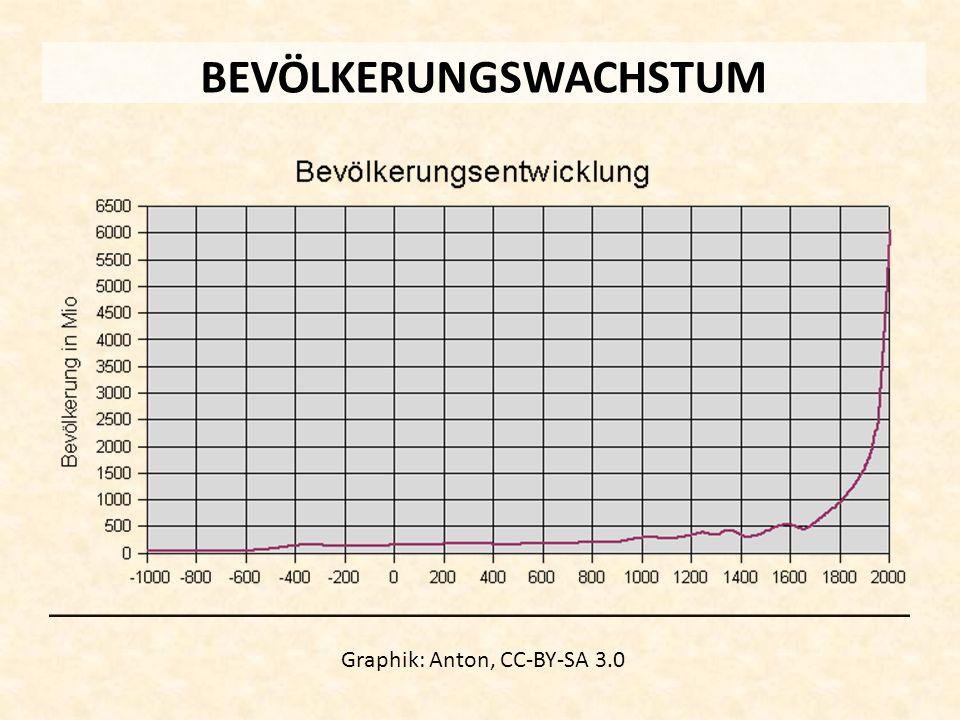 BEVÖLKERUNGSWACHSTUM Graphik: Anton, CC-BY-SA 3.0