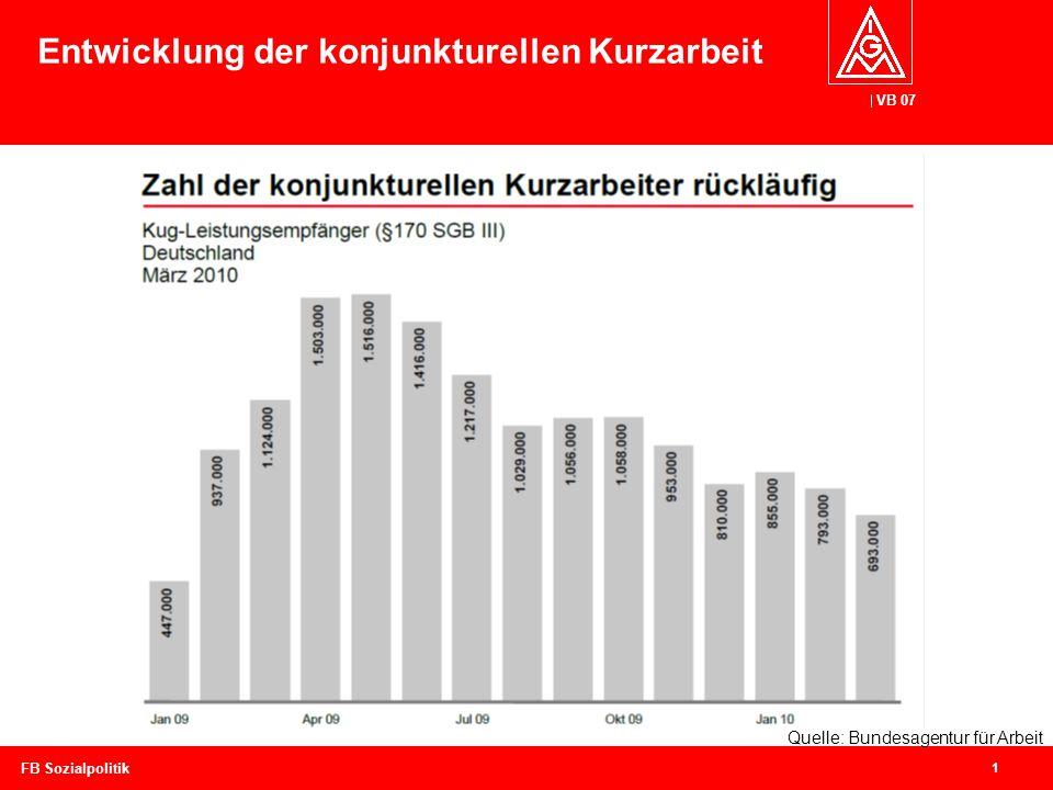 VB 07 1 FB Sozialpolitik Entwicklung der konjunkturellen Kurzarbeit Quelle: Bundesagentur für Arbeit