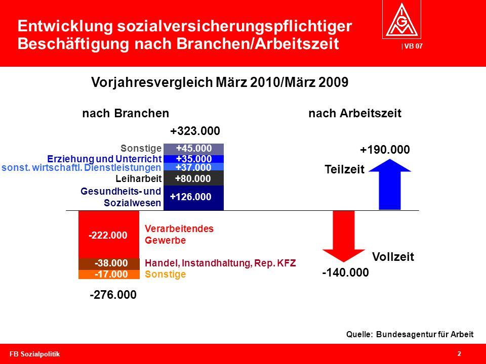 VB 07 2 FB Sozialpolitik Entwicklung sozialversicherungspflichtiger Beschäftigung nach Branchen/Arbeitszeit -222.000 -38.000 -17.000 Verarbeitendes Gewerbe Handel, Instandhaltung, Rep.