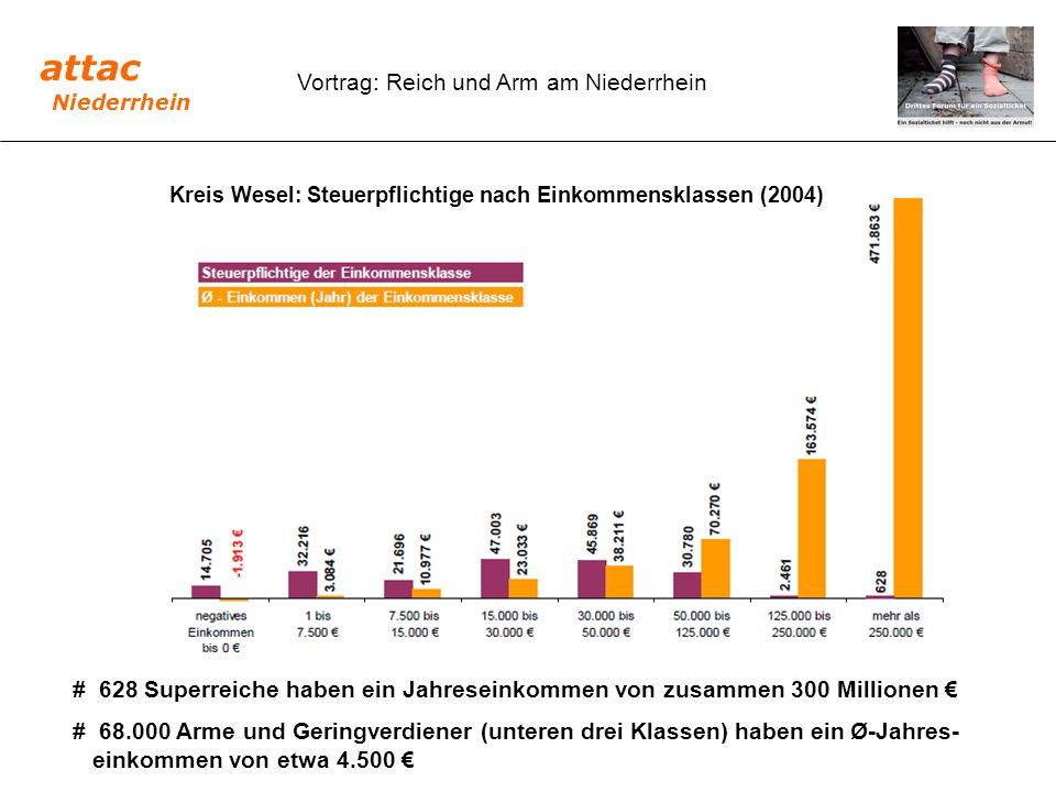 Kreis Wesel: Steuerpflichtige nach Einkommensklassen (2004) # 628 Superreiche haben ein Jahreseinkommen von zusammen 300 Millionen € # 68.000 Arme und