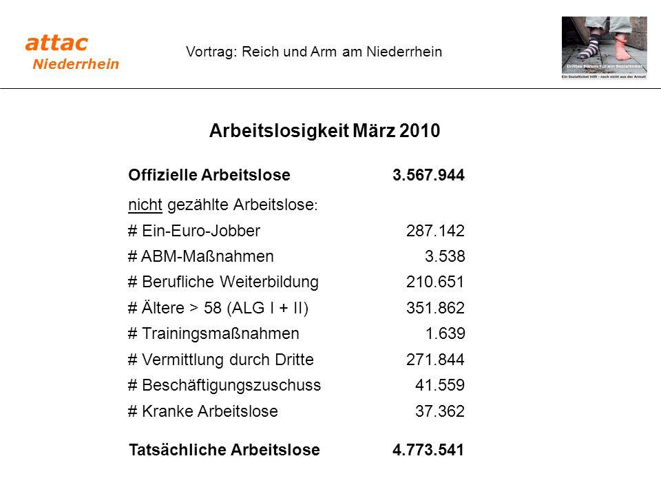 Vortrag: Reich und Arm am Niederrhein Arbeitslosigkeit März 2010 Offizielle Arbeitslose3.567.944 nicht gezählte Arbeitslose : # Ein-Euro-Jobber 287.14