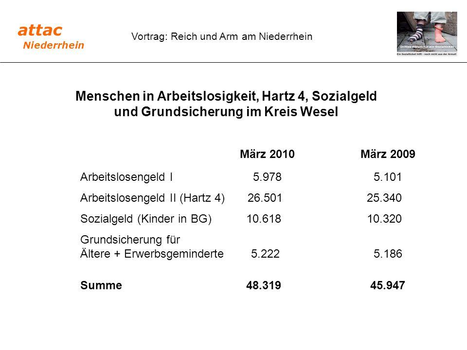 Menschen in Arbeitslosigkeit, Hartz 4, Sozialgeld und Grundsicherung im Kreis Wesel März 2010März 2009 Arbeitslosengeld I 5.978 5.101 Arbeitslosengeld