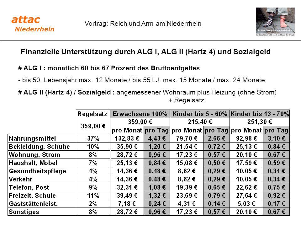 Vortrag: Reich und Arm am Niederrhein Finanzielle Unterstützung durch ALG I, ALG II (Hartz 4) und Sozialgeld # ALG I : monatlich 60 bis 67 Prozent des