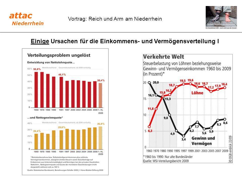 Vortrag: Reich und Arm am Niederrhein Einige Ursachen für die Einkommens- und Vermögensverteilung I attac Niederrhein