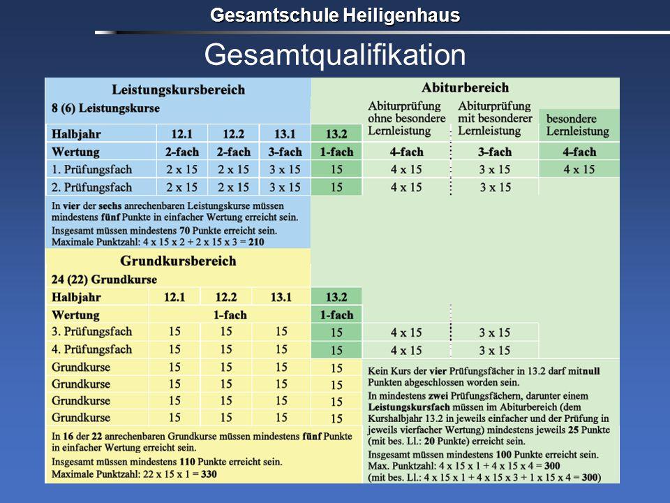 Gesamtqualifikation Gesamtschule Heiligenhaus